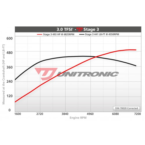 Unitronic Stage 3 Tuning Firmware - Audi S4 B8.5